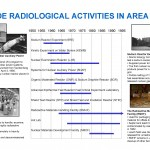 Overview of radiological activites at Area IV